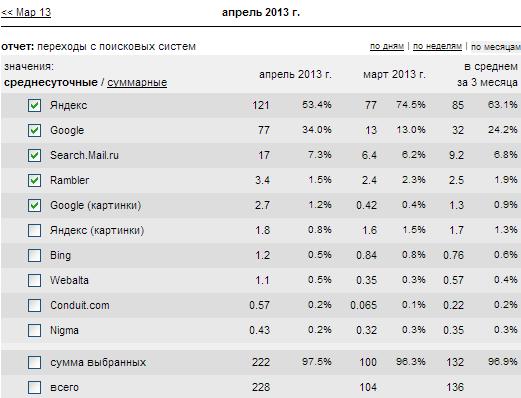 Скриншот роста трафика поисковых систем