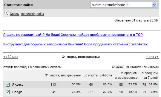 Скриншот посещаемости 31 марта с поисковых систем.